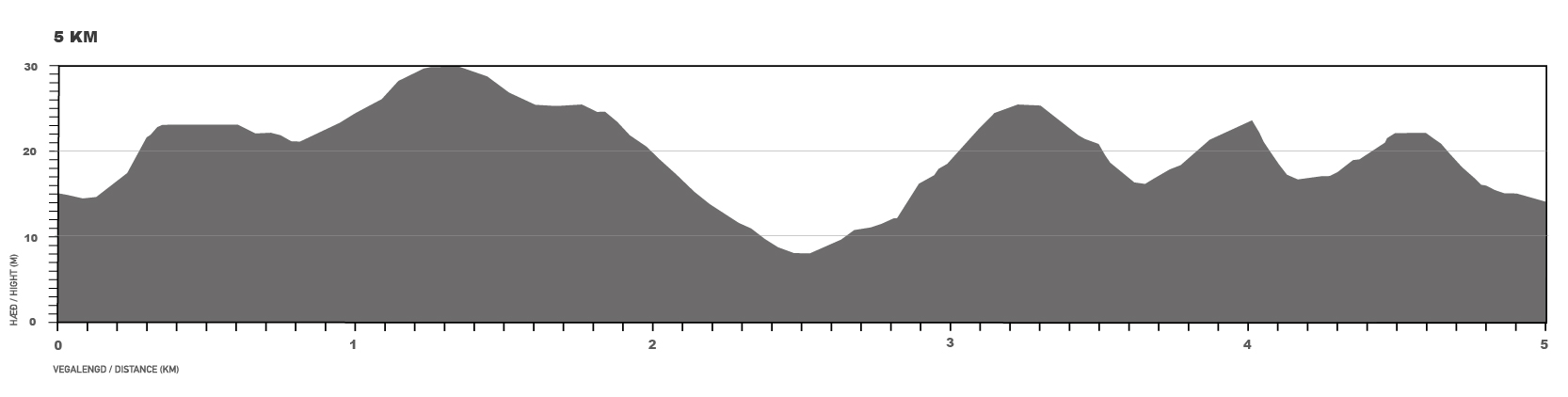 Elevation map for the 5 km race.