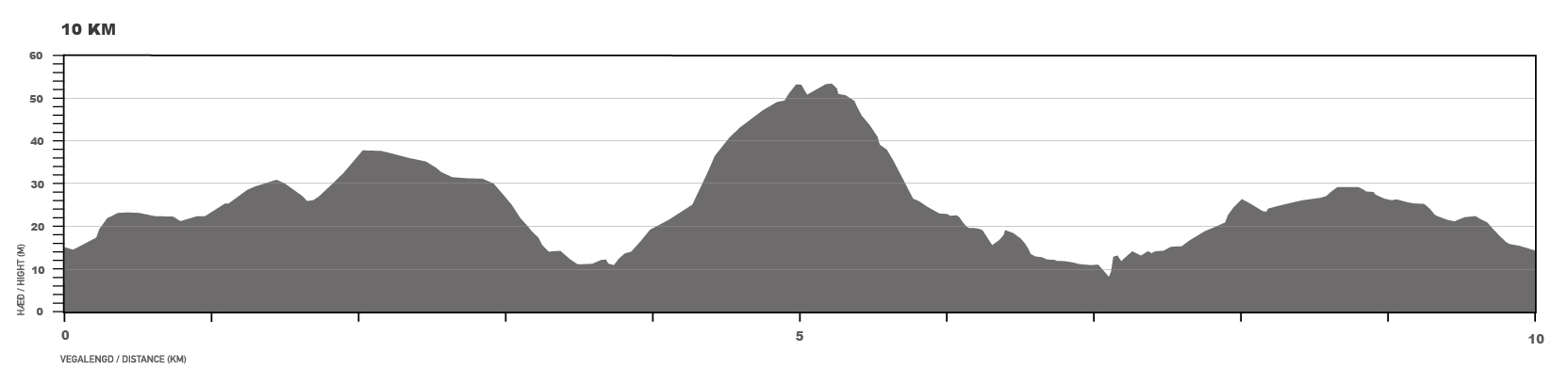 Elevation map for the 10 km race.